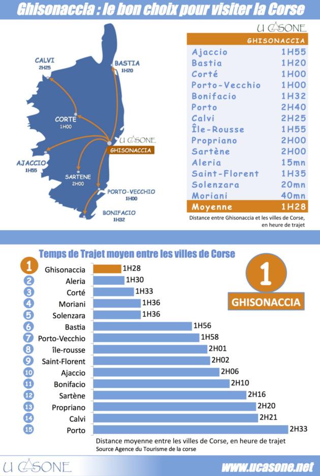 Ghisonaccia : le bon choix pour vos vacances en Corse
